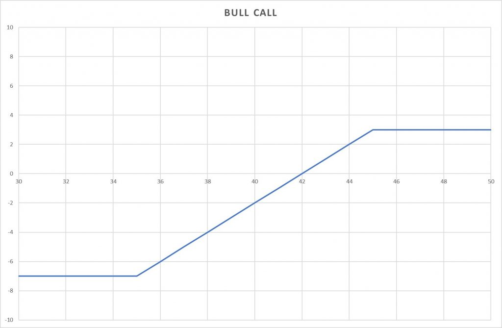 bull call vertical spread