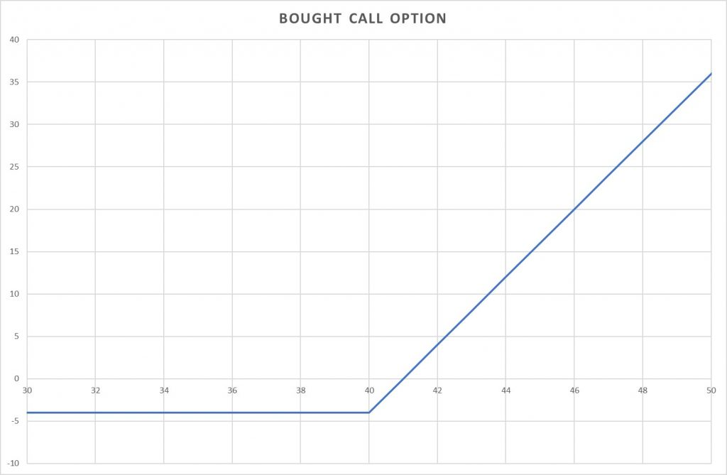 long call option