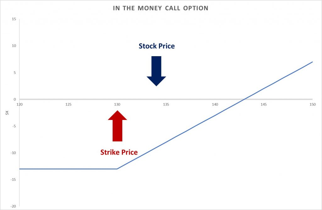 in-the-money call option