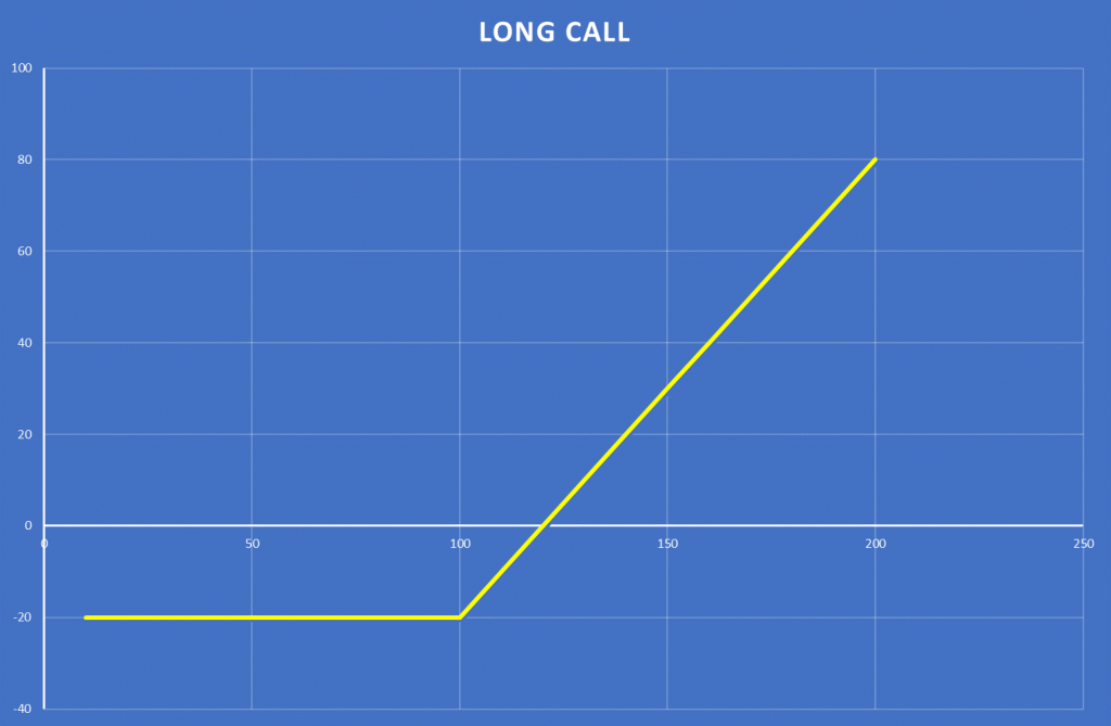 Long Call Options Strategy