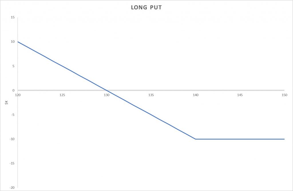 Long Put Options Strategy