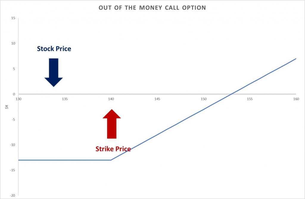 out of the money call option