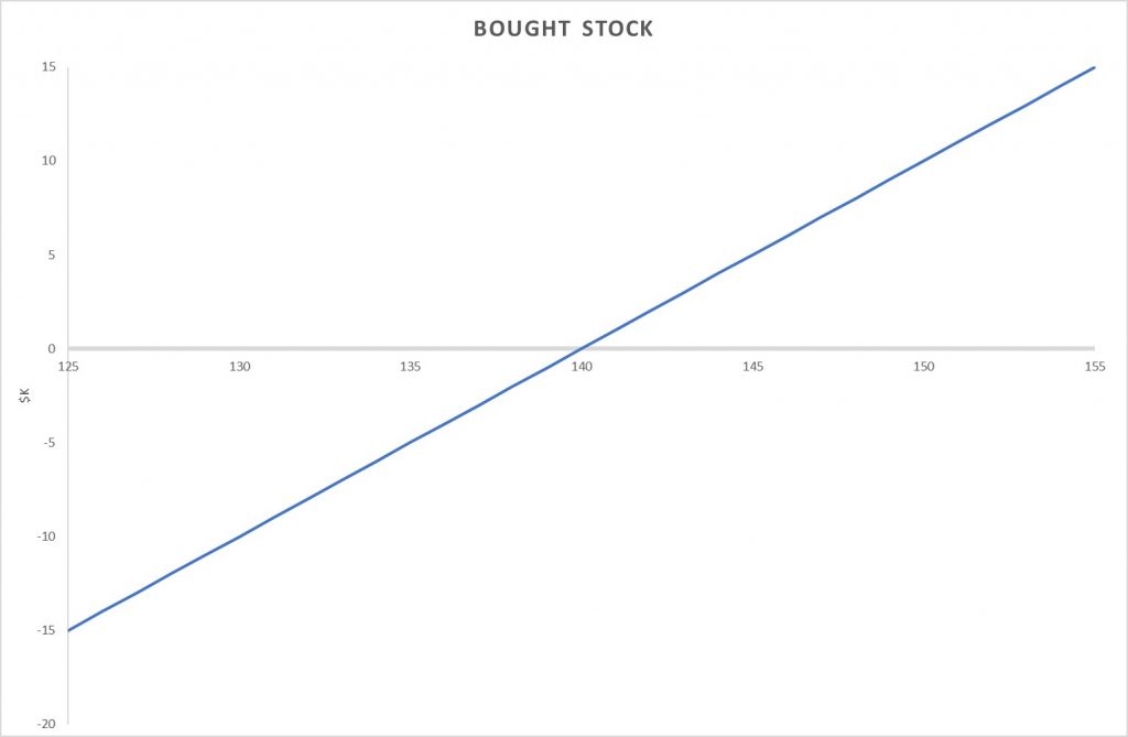 Costless Collar Example: Bought Stock