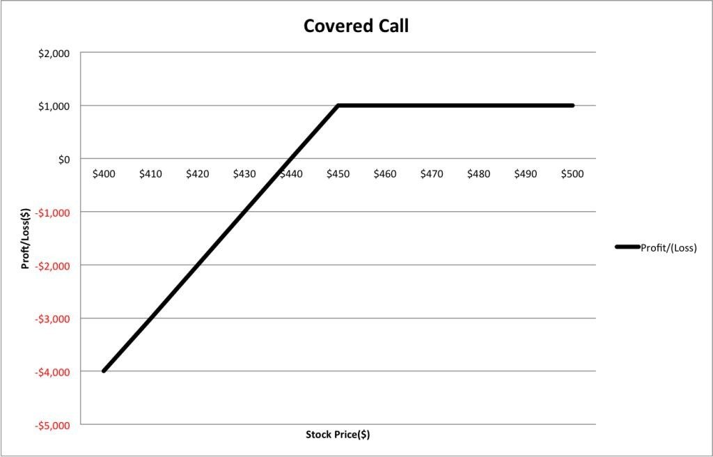 covered calls profit and loss