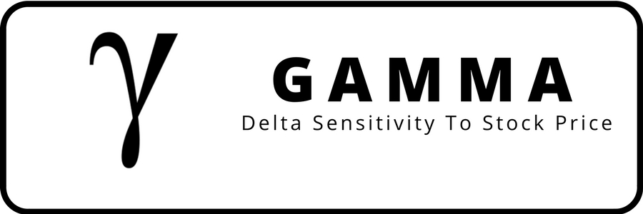 Options Greeks: gamma