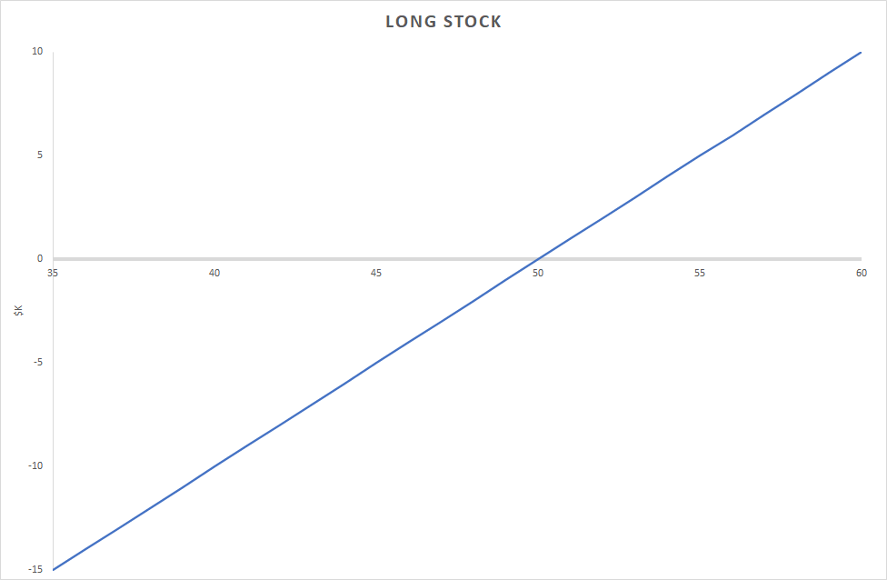 The Sell Put And Buy Call Strategy | A Long Stock