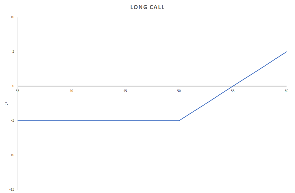 long call part of the Sell Put And Buy Call Strategy