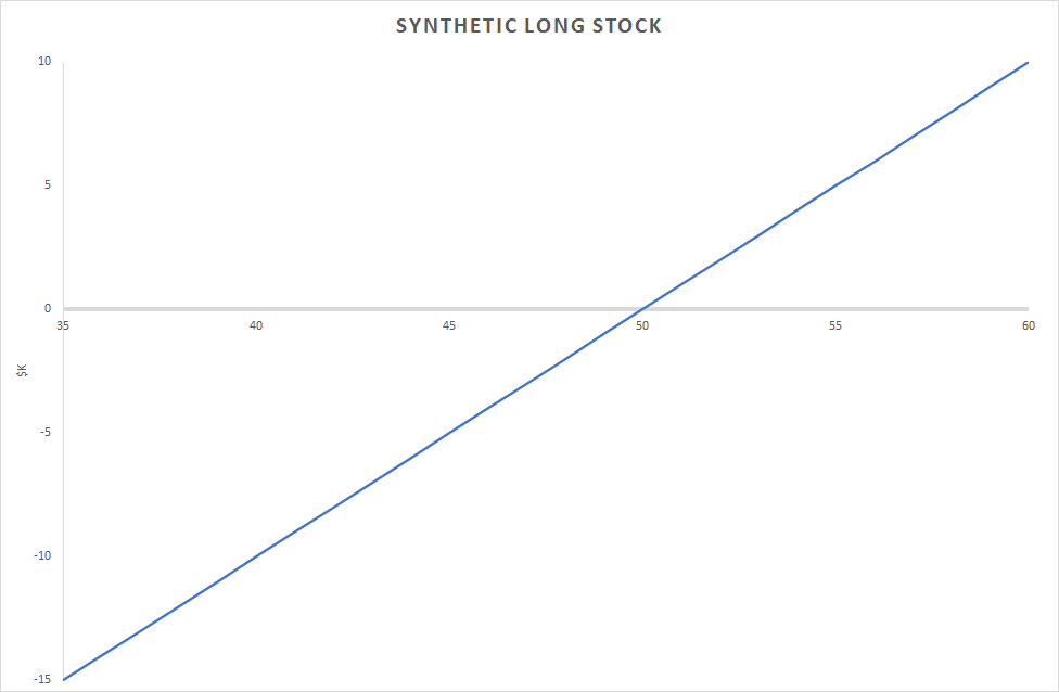 The Sell Put And Buy Call Strategy produces the Synthetic Long Stock