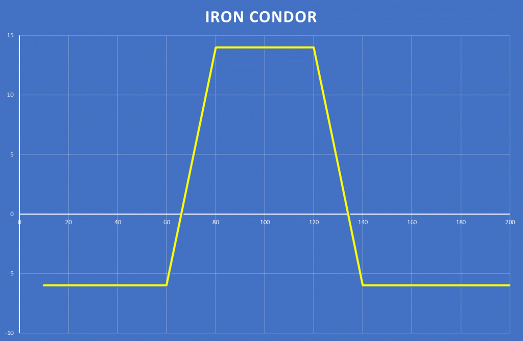 iron condor options strategy