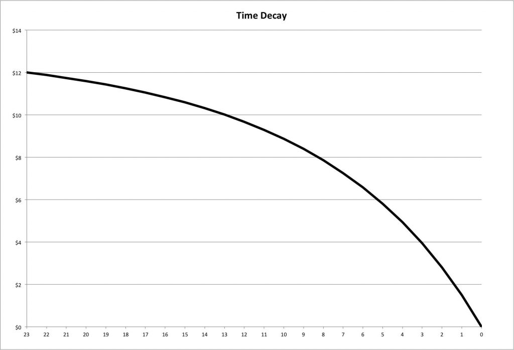 theta time decay