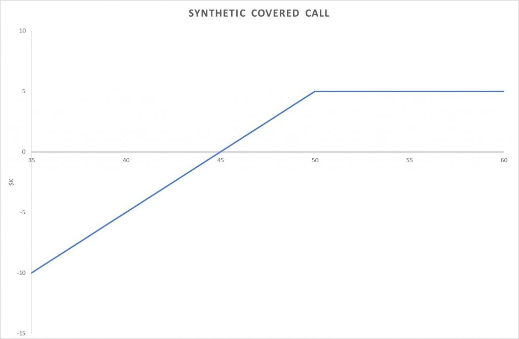 synthetic covered call