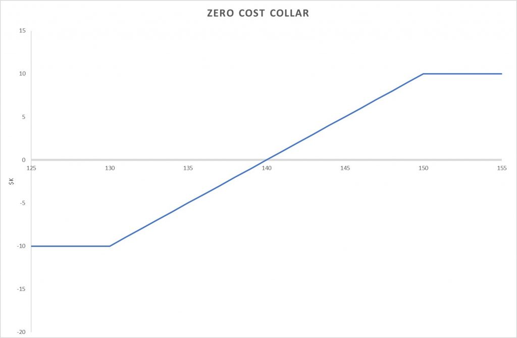 zero cost (costless) collar